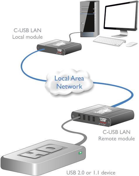 Adder C-USB LAN USB 2.0 Extender über Gigabit Ethernet LAN