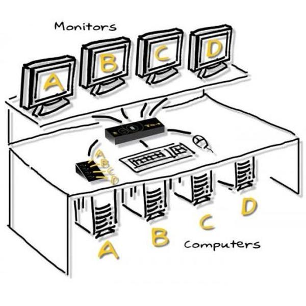 adder ts4 - 4 port tastatur  maus-switch