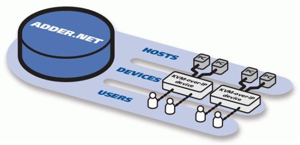 adder-net-adder-netzwerk-management-software2