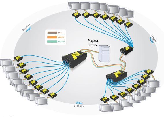 adderlink-av200-adder-digtal-signage-diagramm