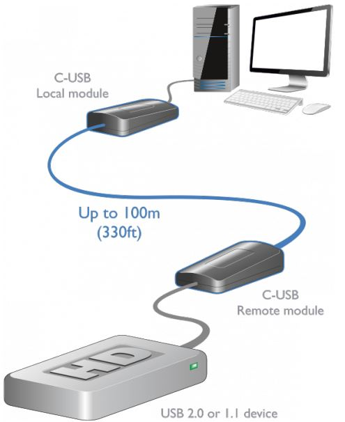 adderlink-c-usb-adder-usb-20-extender-catx-diagramm