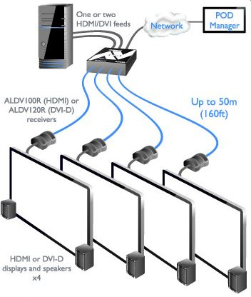 adderlink-dv104t-adder-dvi-hdmi-video-audio-verteilung-diagramm