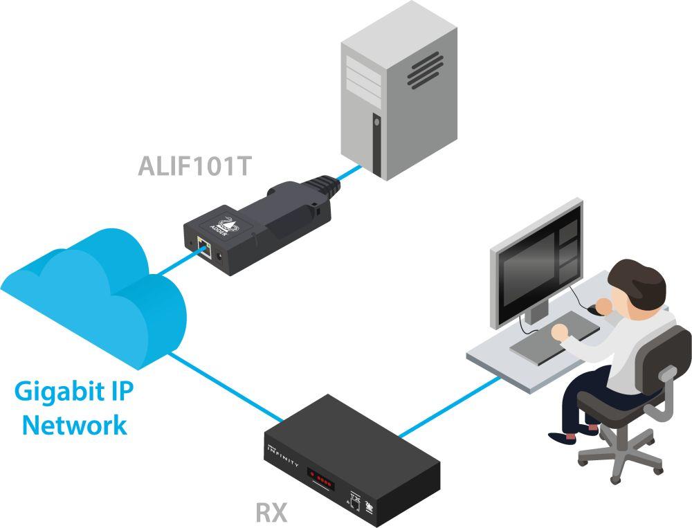 AdderLink Infinity 101T DisplayPort IP KVM Extender/Transmitter von Adder Anwendungsdiagramm