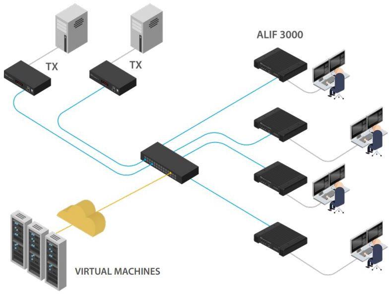 AdderLink Infinity 3000 Dual-Head USB 2.0 IP KVM Extender von Adder Anwendung