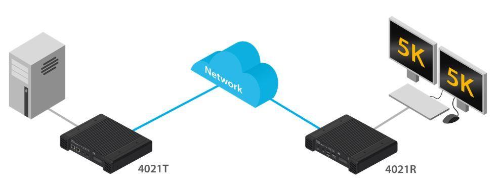 AdderLink Infinity 4000 4K und 5K 60 Hz High Performance IP KVM Matrix Lösung von Adder Anwendungsdiagramm
