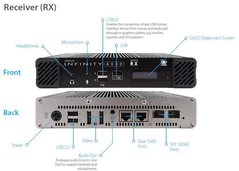 AdderLink Infinity 4000 Adder 4K 60Hz High Performace IP KVM DisplayPort Dual Head USB Audio RS232 Lösungen