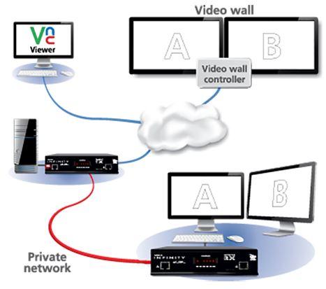 adderlink-infinity-dual-2112t-adder-netzwerk-dvi-usb-audio-kvm-extender-diagramm