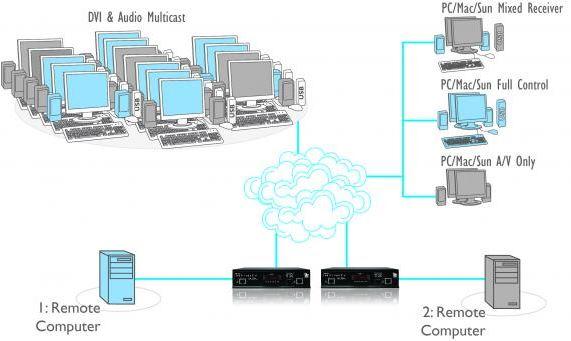 adderlink-infinity-dual-adder-netzwerk-dvi-usb-audio-kvm-extender-diagramm