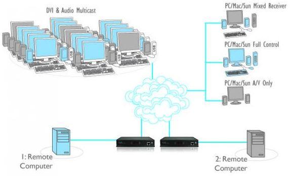adderlink-infinity-adder-netzwerk-dvi-usb-audio-kvm-extender-diagramm