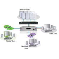 Diagramm zur Anwendung des AdderLink IP Gold KVM over IP Extenders von Adder.