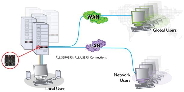 adderlink-ipeps-da-adder-kvm-over-ip-extender-diagramm
