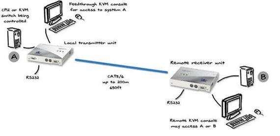 adderlink-silver-adder-kvm-extender-catx-vga-ps-2-rs232-200m-diagramm
