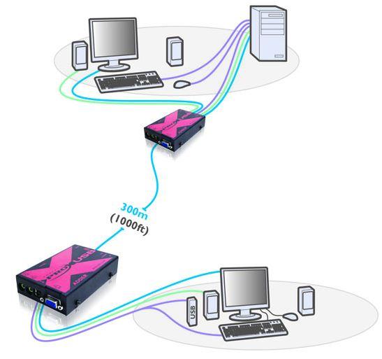 adderlink-x-usb-pro-adder-usb-kvm-extender-diagramm