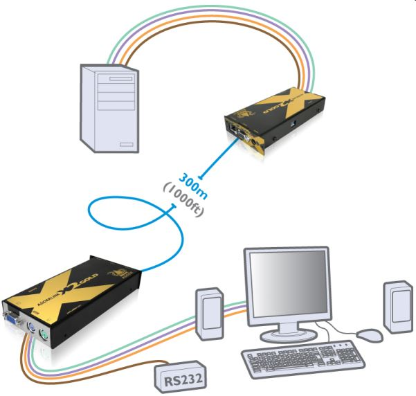 adderlink-x2-gold-adder-catx-kvm-extender-diagramm