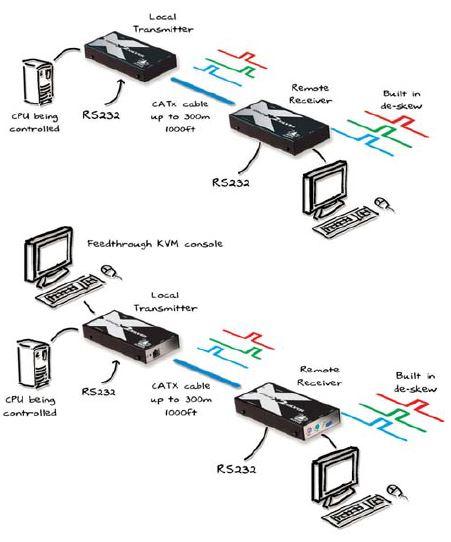 adderlink-x2-silver-adder-catx-kvm-extender-diagramm