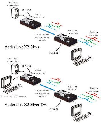 adderlink-x2-adder-kvm-extender-catx-vga-ps-2-300m-diagramm