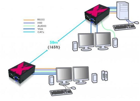 adderlink-x50-multiscreen-adder-usb-kvm-extender-diagramm