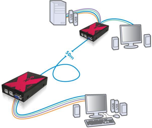 AdderLInk X50 Diagramm Adder KVM Extender