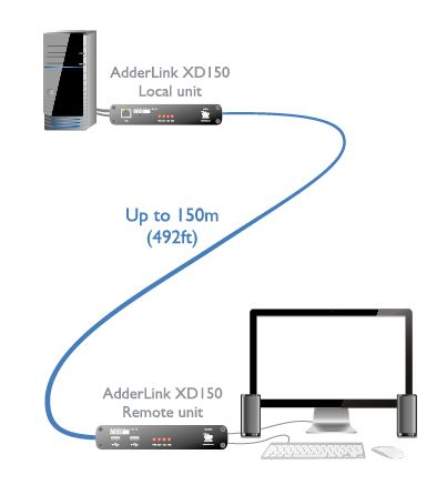 adderlink-xd150-adder-kvm-extender-catx-dvi-usb-audio-150m-diagramm