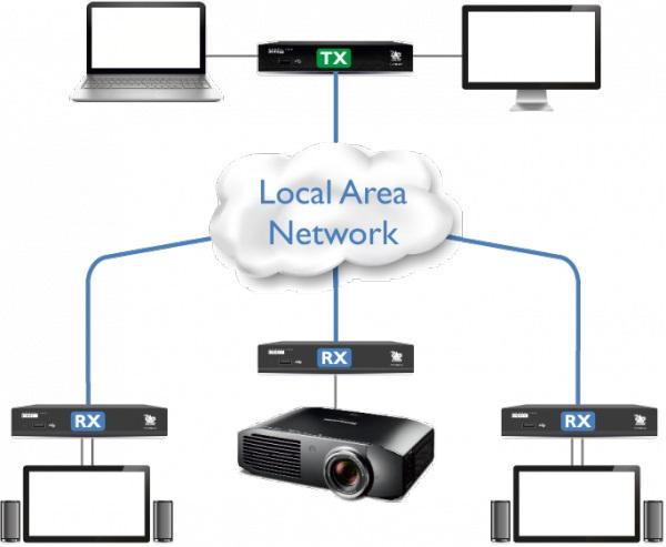 Diagramm zur Anwendung des AdderLink XDIP mit mehreren Empfängern.