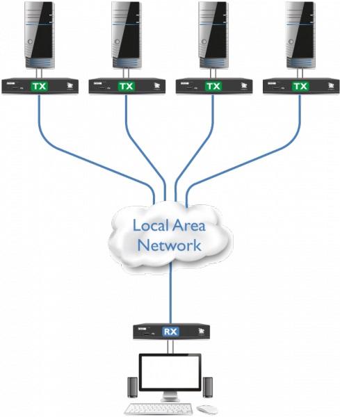 Diagramm zur Anwendung von AdderLink XDIP mit 4 Sendern und 1 Empfänger.