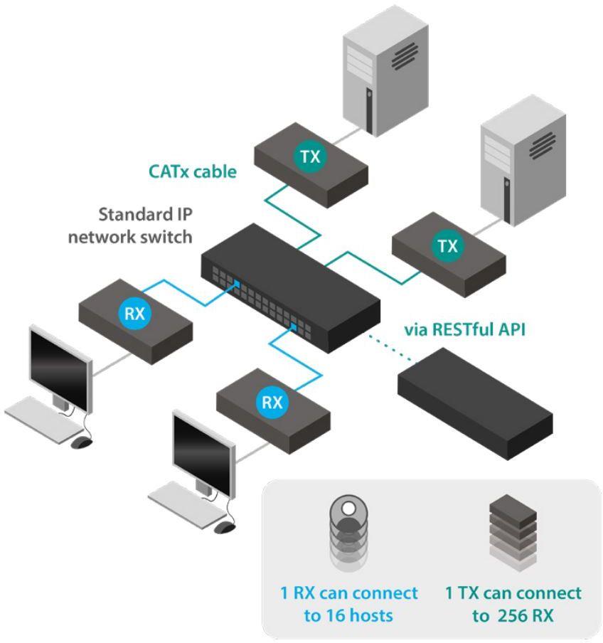 AdderLink XDIP HDMI USB KVM Extender von Adder RESTful API