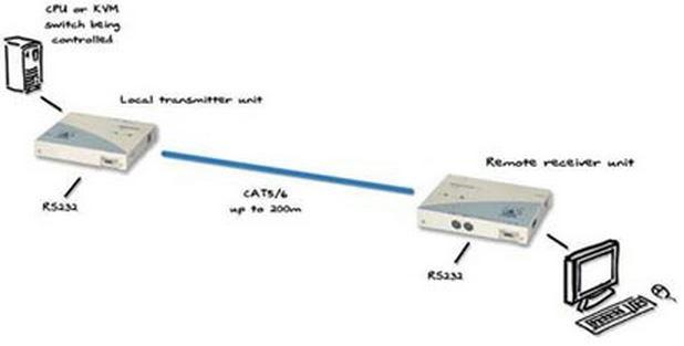kvm extender  u00fcber catx adderlink adder