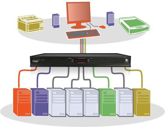 AdderView 8 Pro DVI  - 8 Port DVI-I, USB 2.0 und Audio KVM Switch