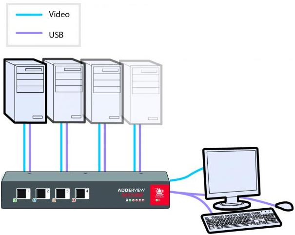adderview-avs-secure-analouge-standard-adder-secure-kvm-switches-diagramm