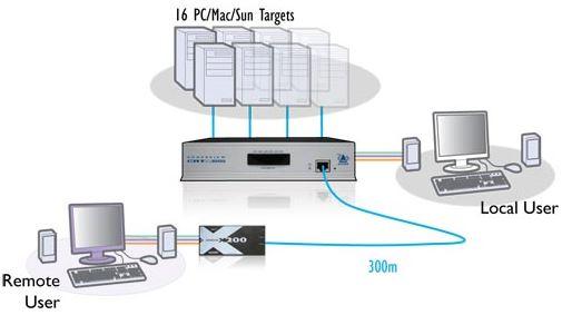 adderview-catx-1000-adder-catx-kvm-switch-diagramm