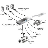 AdderView CATx 4000 Adder Matrix CATx KVM Switches
