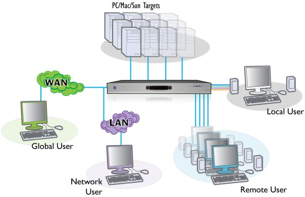 adderview-catxip-4000-adder-kvm-over-ip-switches-diagramm