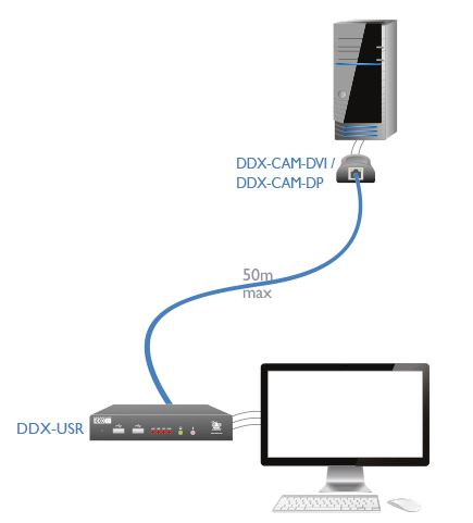 adderview-ddx-usr-adder-displayport-dvi-usb-kvm-extender-diagramm