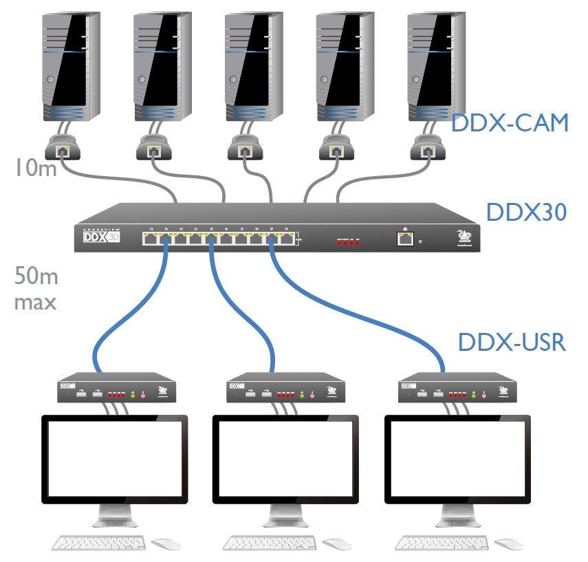 ddx30-adder-adderview-ddx30-matrix-kvm-switch-diagramm
