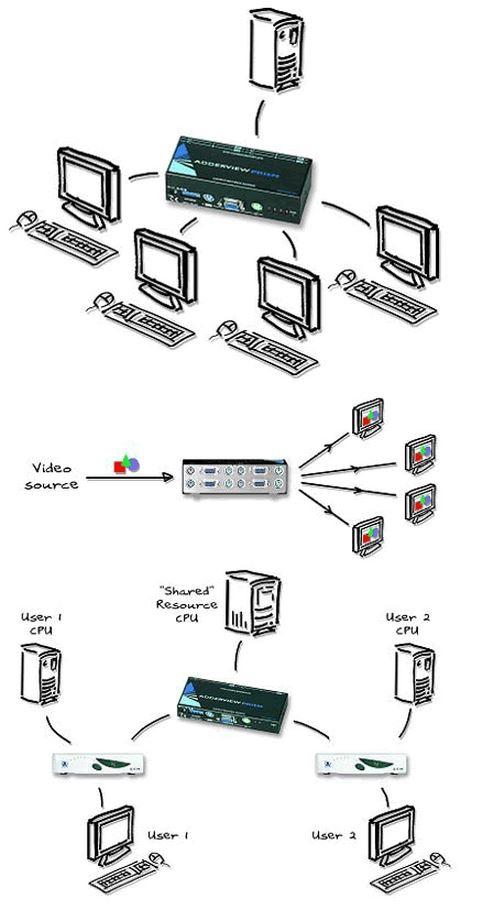 adderview-prism-adder-reverse-kvm-switch-4-konsolen-1-computer-diagramm