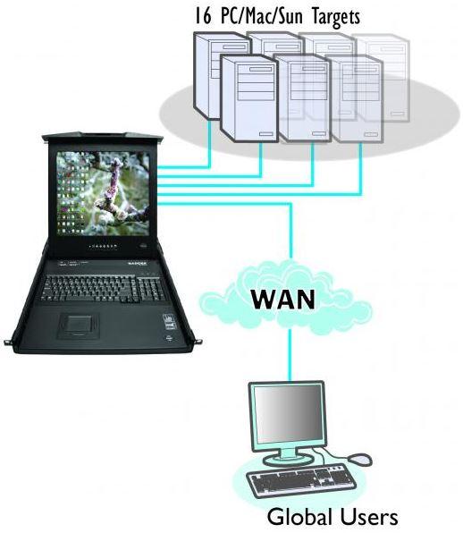 adderview-rdx-1000ip-adder-kvm-over-ip-rack-konsole-diagramm