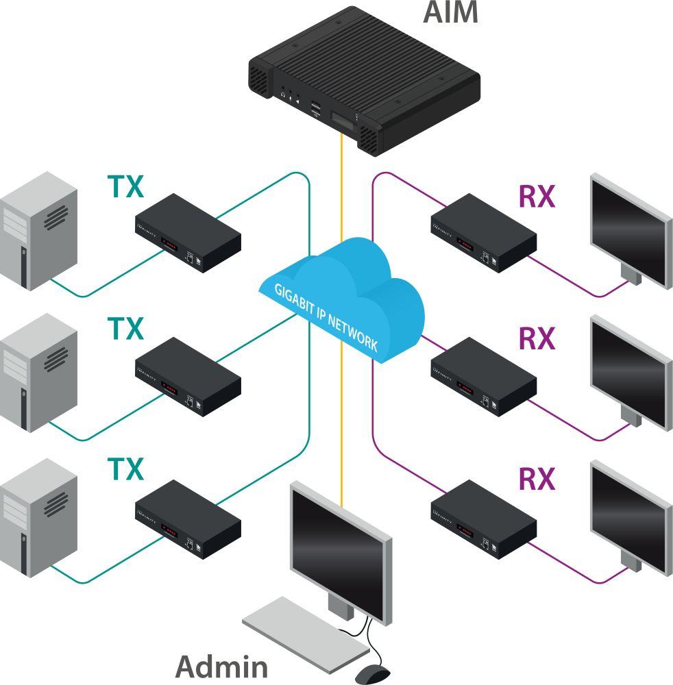 ADDERLink Infinity Manager (AIM) IP KVM Matrix Managementserver von Adder Anwendungsdiagramm