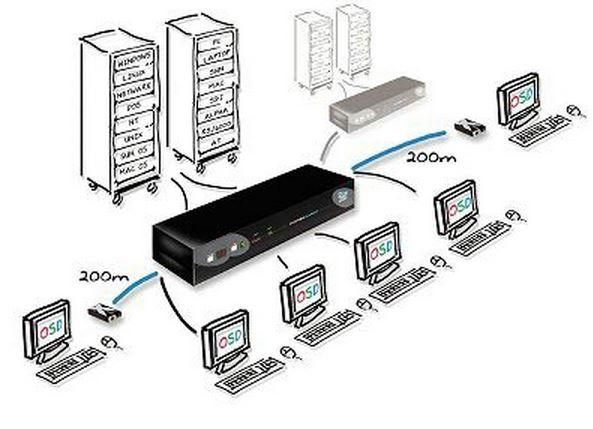 smartview-x-pro-adder-kvm-switch-2-4-benutzer-4-16-rechner-diagramm