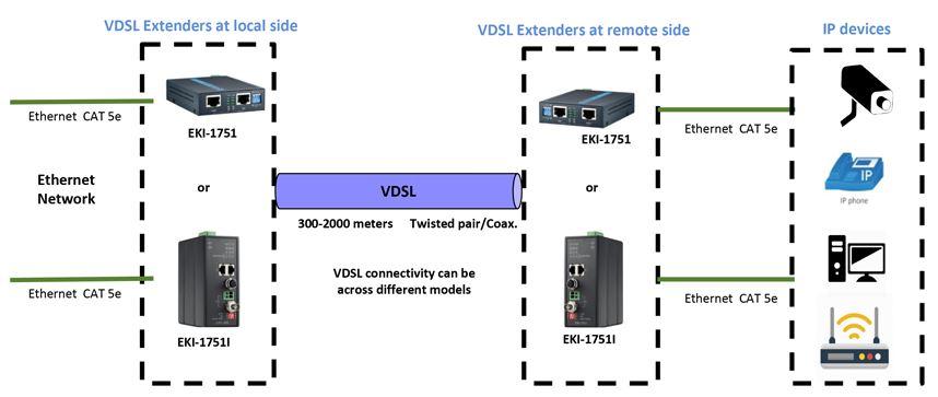 Funktionsdiagramm EKI-1751 Advantech Ethernet zu VDSL2 Extender