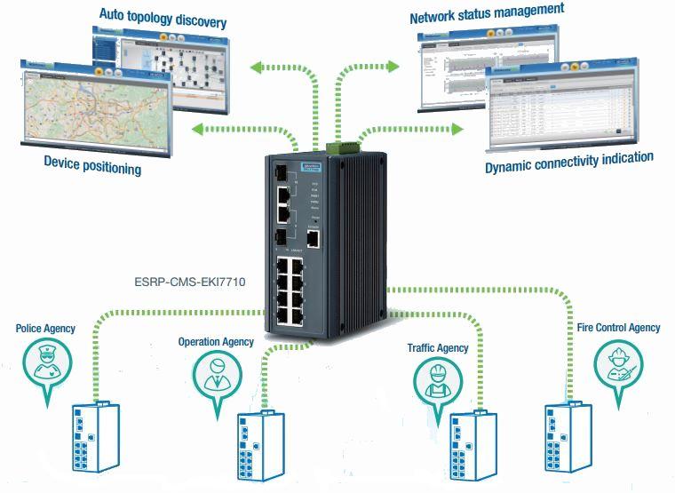 ESRP-CMS-EKI7710 Cloud Managementsystem Anwendung
