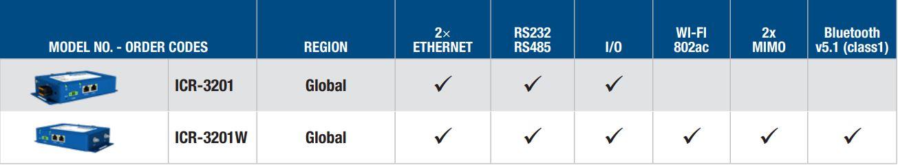 ICR-3201 industrieller LAN Router und Gateway mit Node-RED von Advantech Varianten