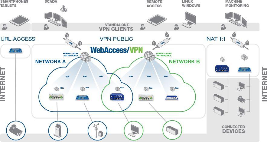 WebAccess-VPN fortgeschrittenen VPN Managment Software von Advantech Anwendungsdiagramm