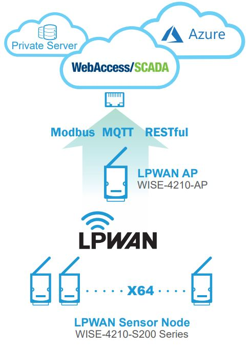 Wise-4210 Industrial Proprietary LPWAN (SUB-G) Wireless I/O Module von Advantech