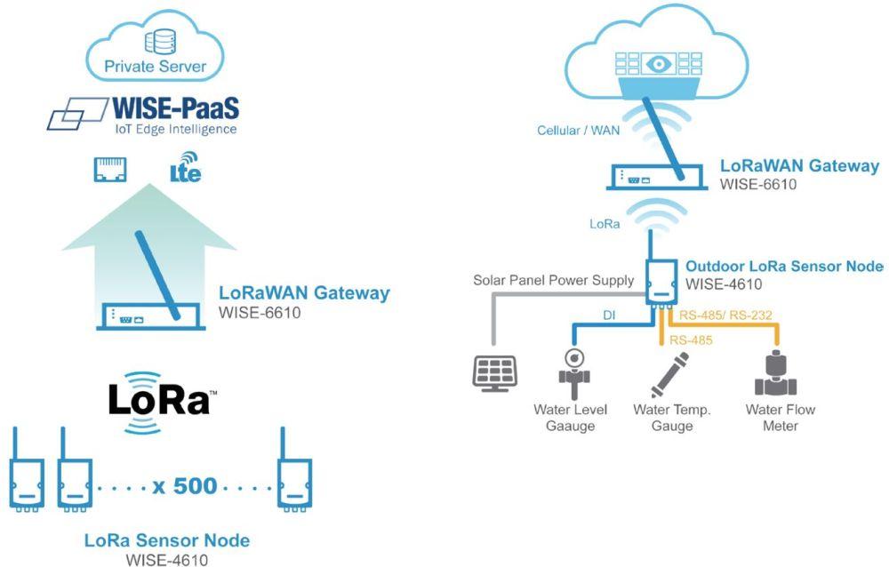 WISE-4610 industrielles LoRa/LoRaWAN drahtlos I/O Modul von Advantech Sterntopologie