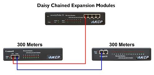 e-sensor8-akcp-daisy-chain