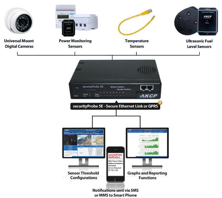 securityProbe5E-X20-akcp-diagramm-rack-monitoring-serverraum-rechenzentrum-überwachung