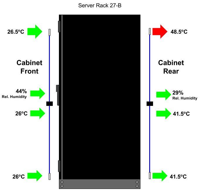 Beispiel 2 zur neuen Thermal Mapping Technologie der sensorProbe2+ von AKCP.