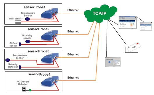 sensorprobe2-akcp-diagramm