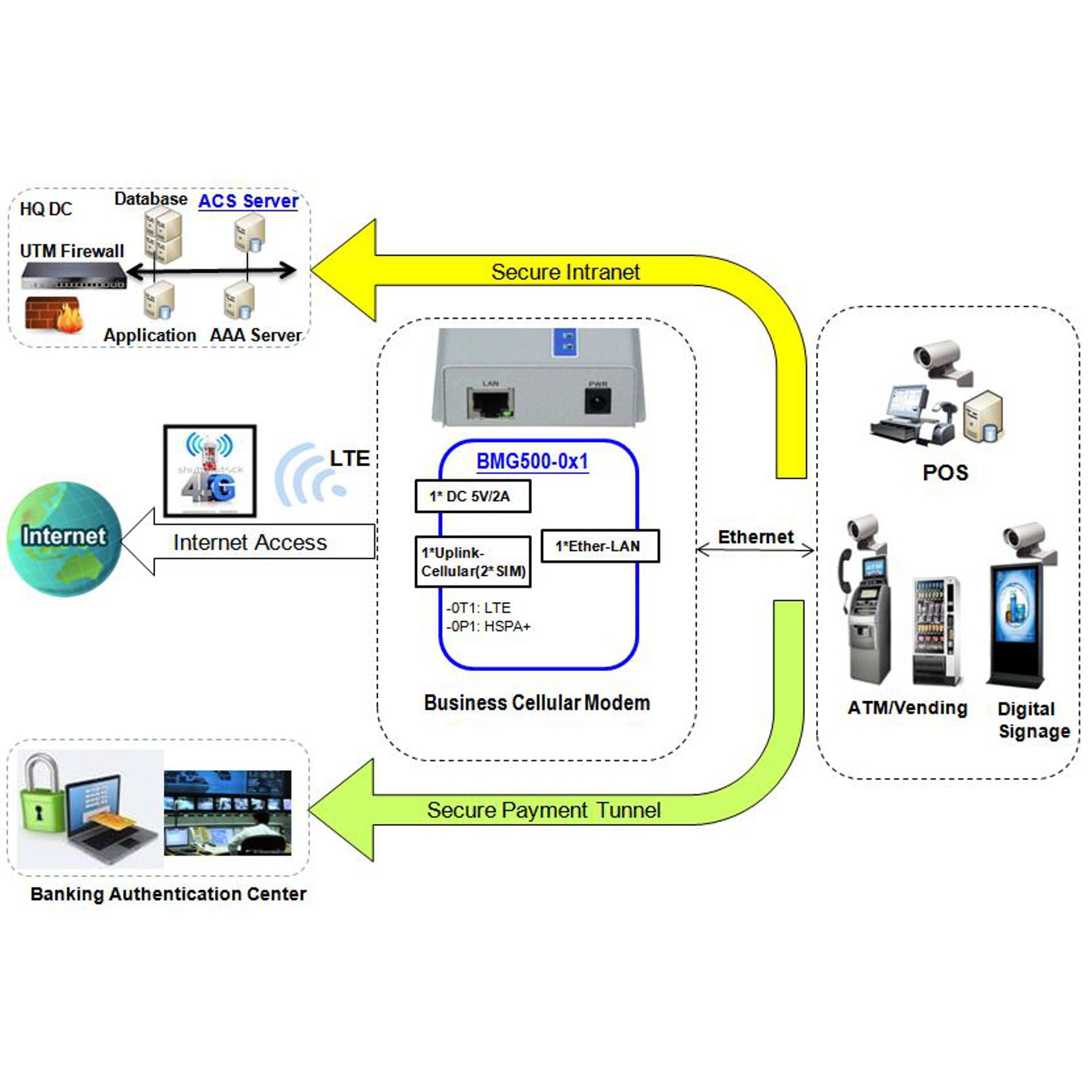 BMG500AM-0P1 - 3G/UMTS Mobilfunk-Modem von Amit - BellEquip