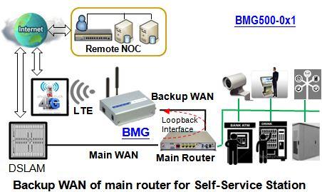 Beispiel zur Anwendung des BMG500AM-0T1 LTE Mobilfunk-Modems von Amit.